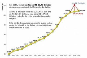 Orçamento enviado ao congresso prevê R$ 24 bilhões a menos para a saúde